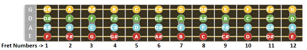 This is an image of Guitar Fretboard Notes Printable regarding replacement