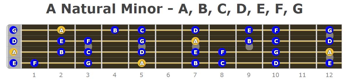 Bass Guitar Minor Scales - Fretboard Diagrams