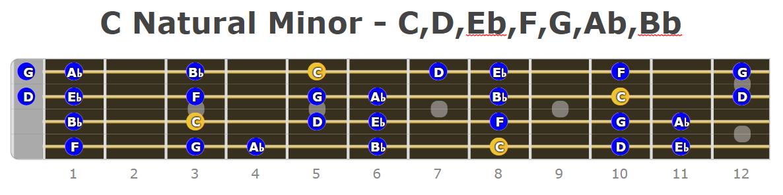 C Natural Minor Bass Guitar Scale Fretboard