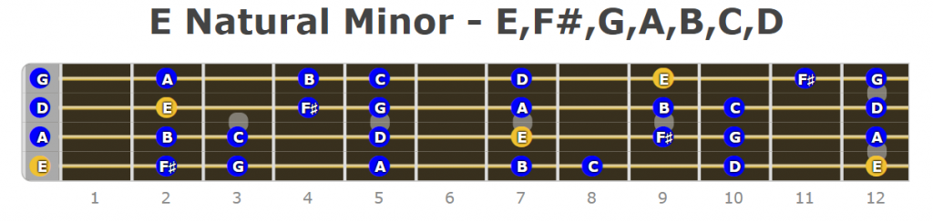 Bass Guitar Minor Scales - Fretboard Diagrams - Bass ...