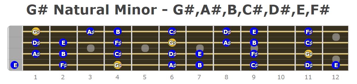 G# Natural Minor Bass Guitars