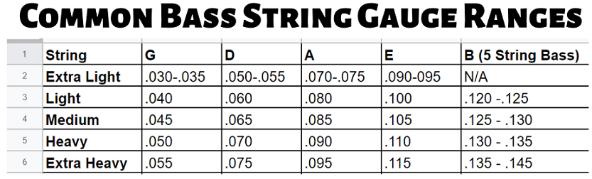 Common Bass String Gauge Ranges Slap Pop Bass