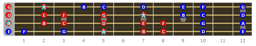 A Aeolian Bass Scale
