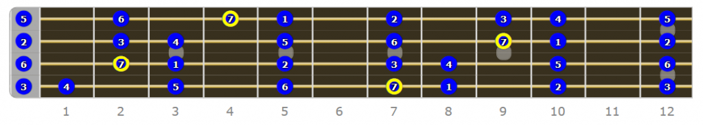B Locrian Bass Mode Numbered