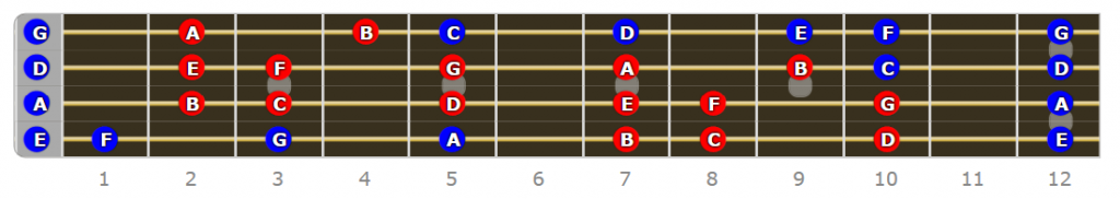 Locrian Fretboard - Why Do I Need to Know Modes on Bass Guitar?