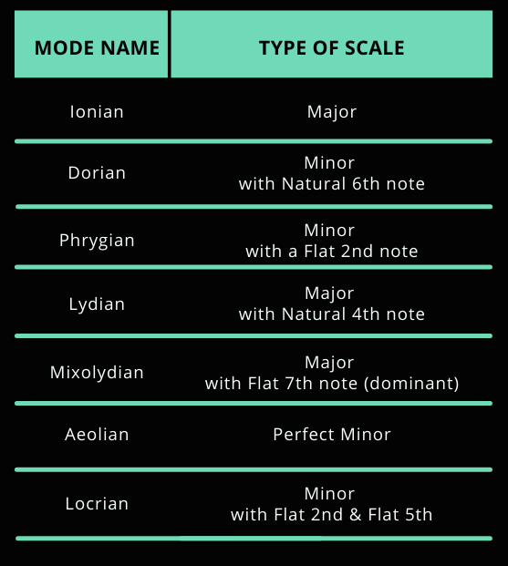 Bass Mode Name and Type of Scale Chart