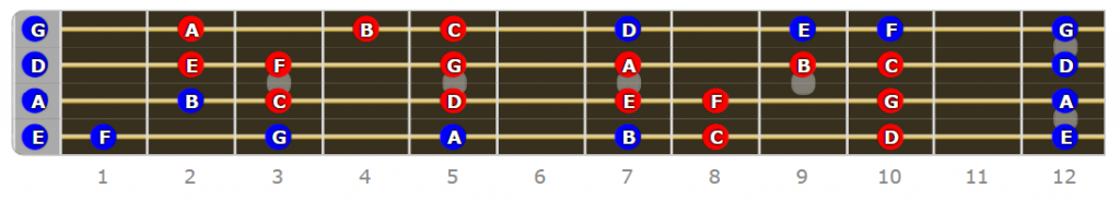 C Ionian Mode Bass Scale