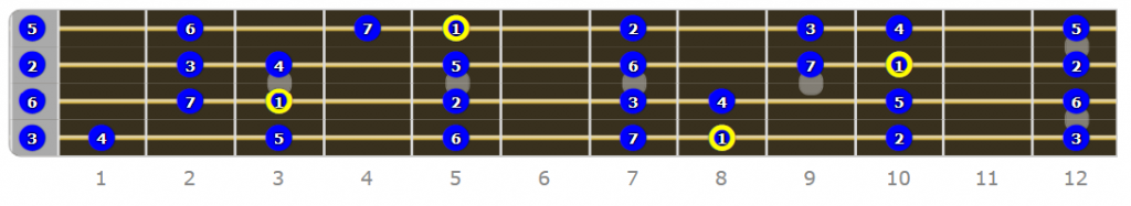 Ionian Fretboard - Why Do I Need to Know Modes on Bass Guitar?