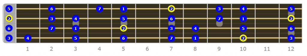 D Dorian Bass Mode Numbered
