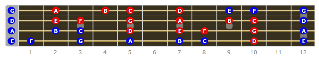 D Dorian Mode Bass Scale
