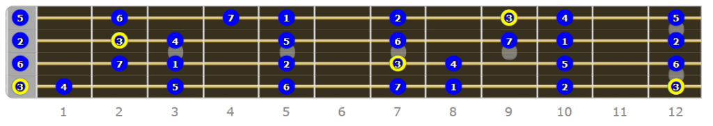 E Phrygian Bass Mode Numbered