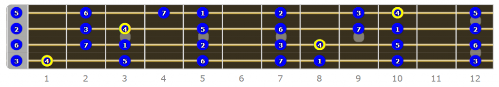 Lydian Fretboard - Why Do I Need to Know Modes on Bass Guitar?