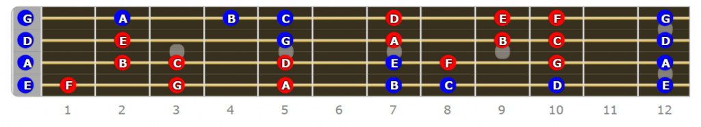 F Lydian Mode Bass Scale