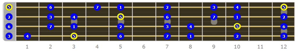 G Mixolydian Bass Mode Numbered