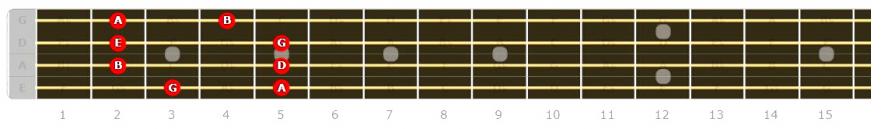 Bass Guitar Major Pentatonic Position 1 Fretboard