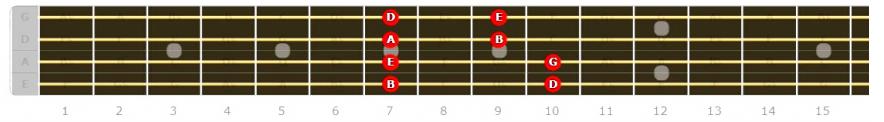 Bass Guitar Major Pentatonic Position 3 fretboard diagram