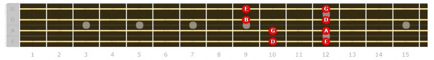 Bass Guitar Major Pentatonic Position 4 fretboard diagram