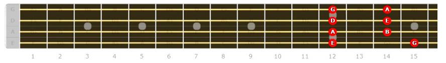 Bass Guitar Major Pentatonic position 5