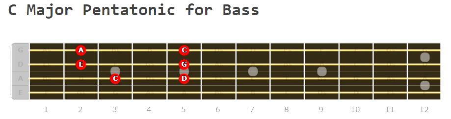 C Major Pentatonic for Bass Fretboard Diagram