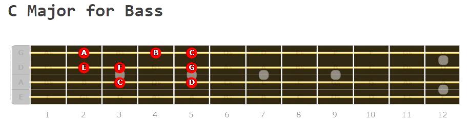 C Major Scale for Bass Fretboard Diagram